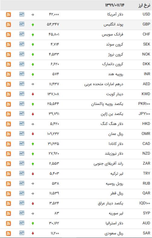 قیمت ارز بین بانکی در ۱۴ مهر؛ افزایش ۲۳ ارز بین بانکی