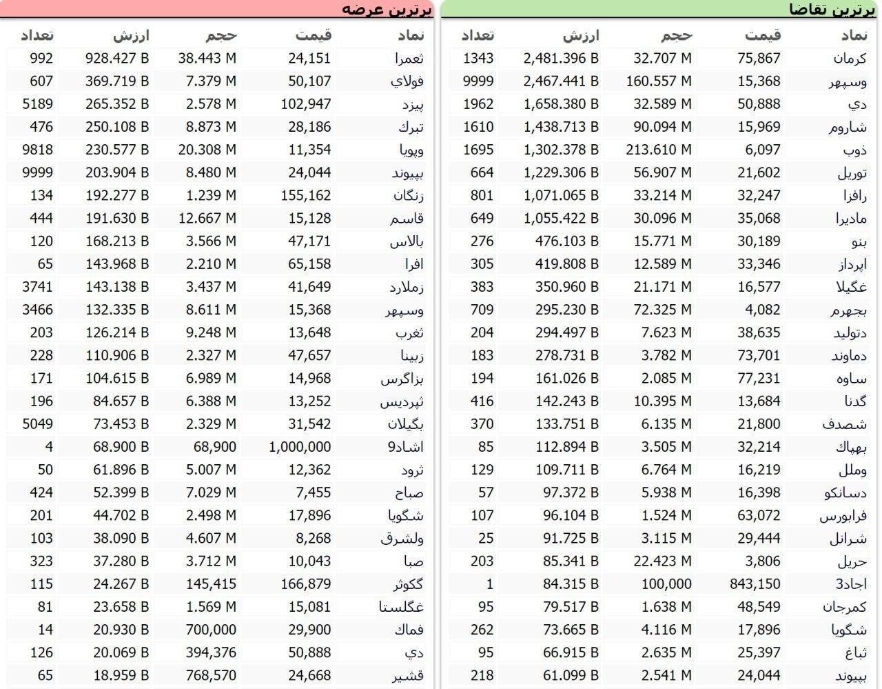 سنگینترین صفهای خرید و فروش سهام در ۱۶ مهر