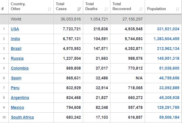 آمارهای جدید جهانی از تعداد مبتلایان، جانباختگان و بهبودیافتگان کرونا+ جدول