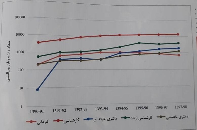 راههای رفته و نرفته ایران در جذب دانشجویانِ بیگانه ای که اقتصادِ آموزش عالی را شکوفا میکنند
