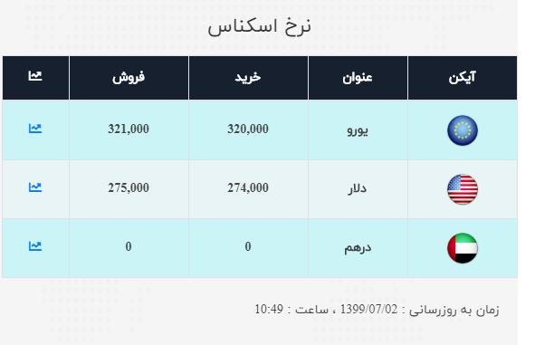 نرخ ارز آزاد در ۲ مهر