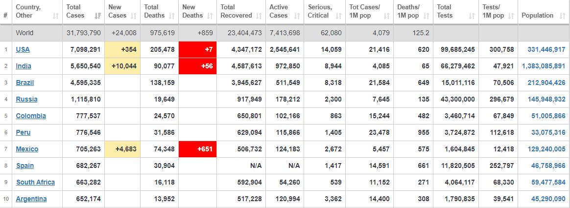 ۳۱ میلیون و ۷۹۳ هزار نفر، آخرین آمار مربوط به شیوع کرونا در جهان+ جدول