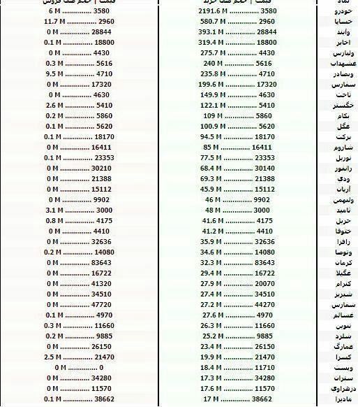 سنگینترین صفهای خرید و فروش سهام در ۲۰ مهر