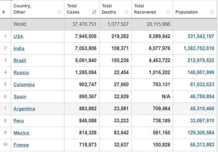 آخرین آمارهای بینالمللی از مبتلایان، جانباختگان و بهبودیافتگان کرونا+ جدول