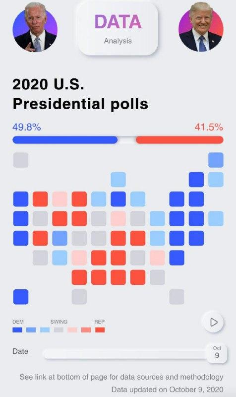 پیشتازی بایدن از ترامپ در نظرسنجیها
