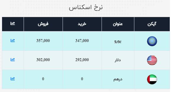 نرخ ارز آزاد در ۲۱ مهر