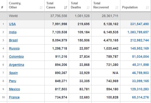 جدیدترین آمارهای رسمی جهانی مبتلایان، جانباختگان و بهبودیافتگان کرونا+ جدول