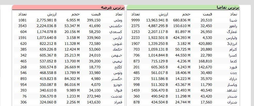 سنگینترین صفهای خرید و فروش سهام در ۲۳ مهر
