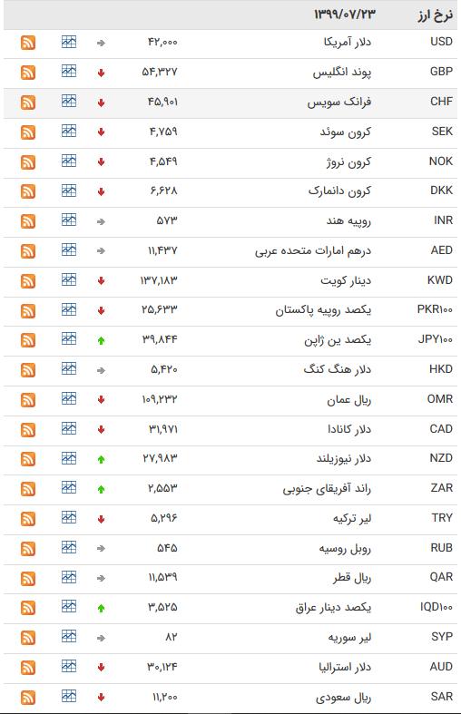 قیمت ارز بین بانکی در ۲۳ مهر؛ افزایش قیمت ۳۲ ارز بین بانکی