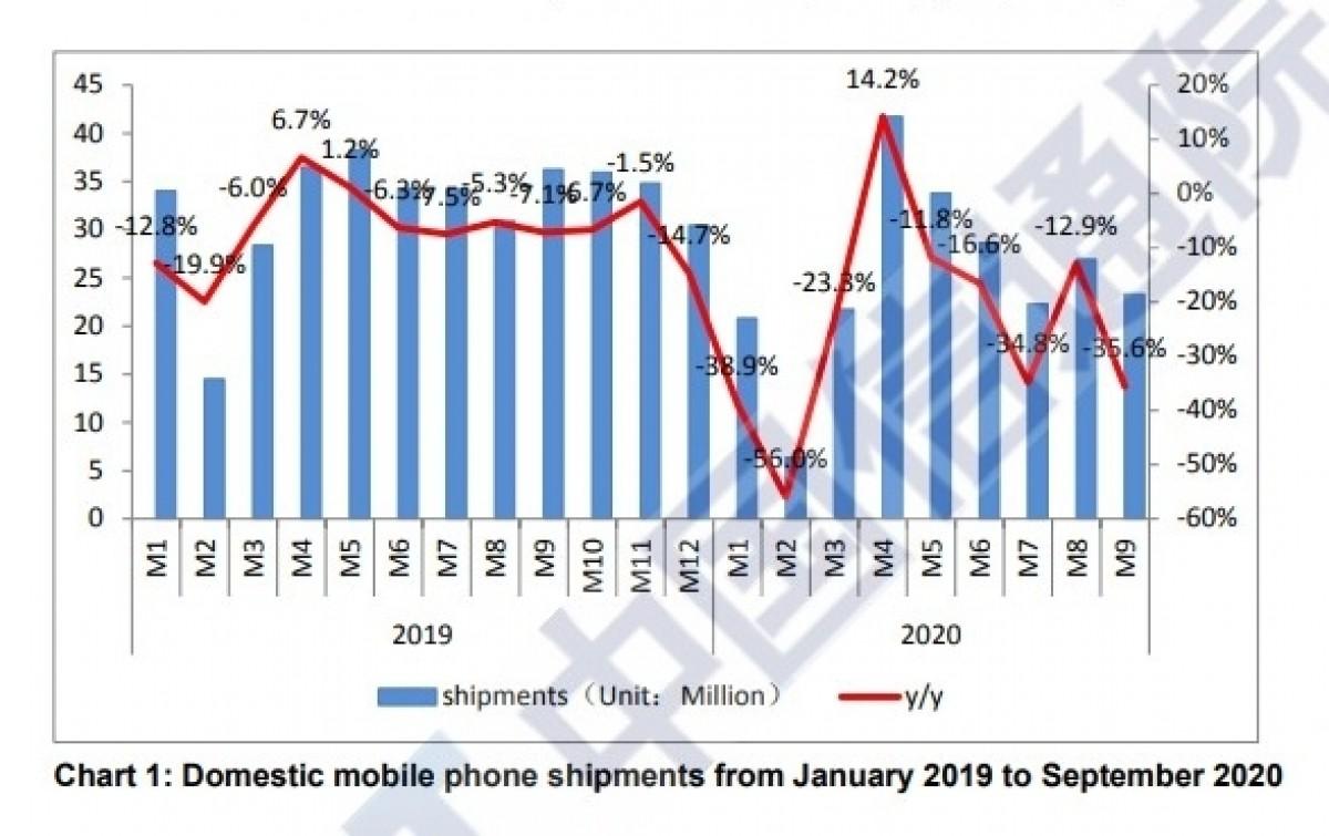 میزان فروش گوشی 5G در چین