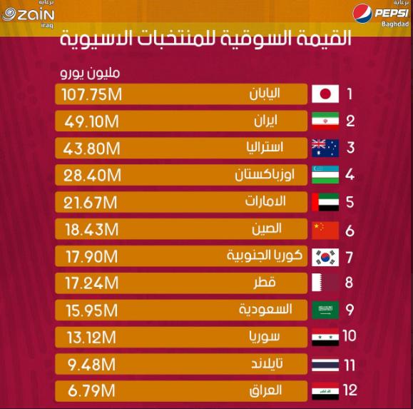 تیمهای ایرانی در رده دوم ارزشمندترین تیمهای آسیایی