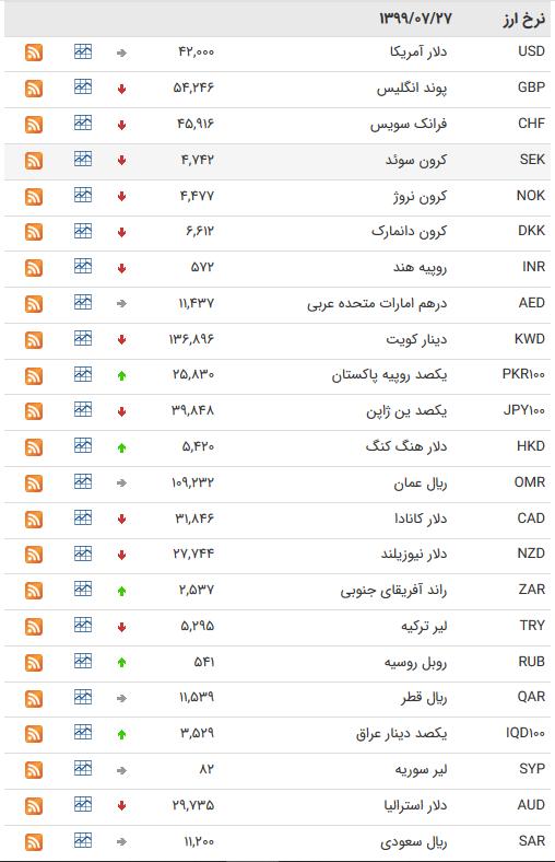 قیمت ارز بین بانکی در ۲۷ مهر؛ کاهش ۲۲ ارز بین بانکی