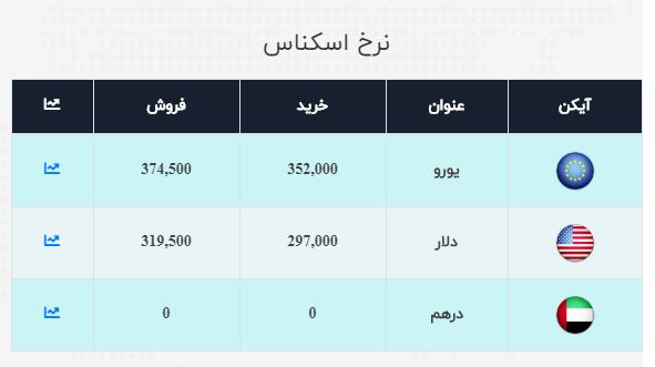 نرخ ارز آزاد در ۲۷ مهر