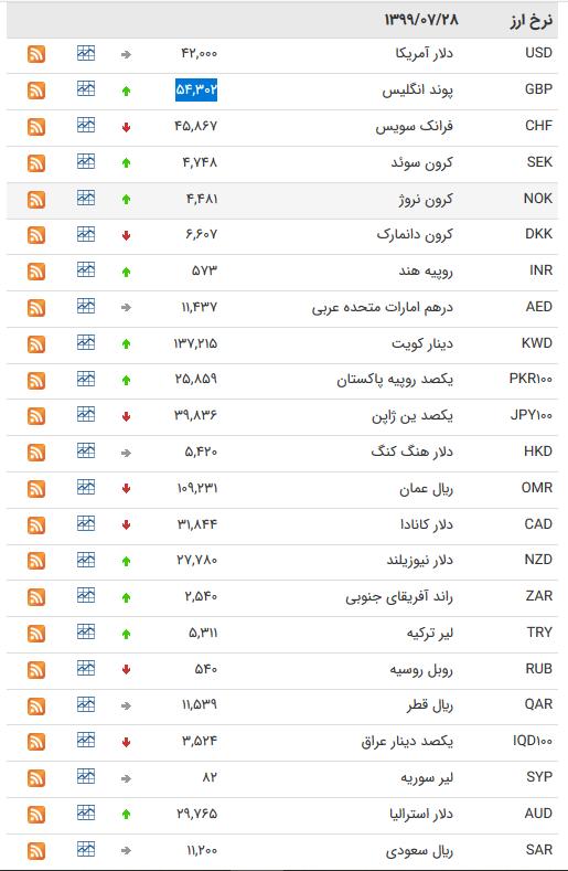 قیمت ارز بین بانکی در ۲۸ مهر؛ کاهش قیمت ۱۲ ارز بین بانکی