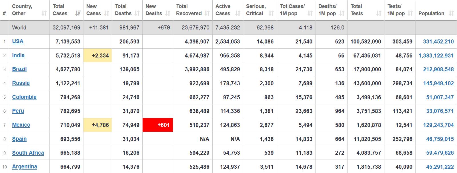 شمار مبتلایان به کرونا در جهان از ۳۲ میلیون نفر هم گذشت+ جدول