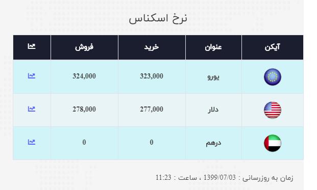 نرخ ارز آزاد در ۳ مهر