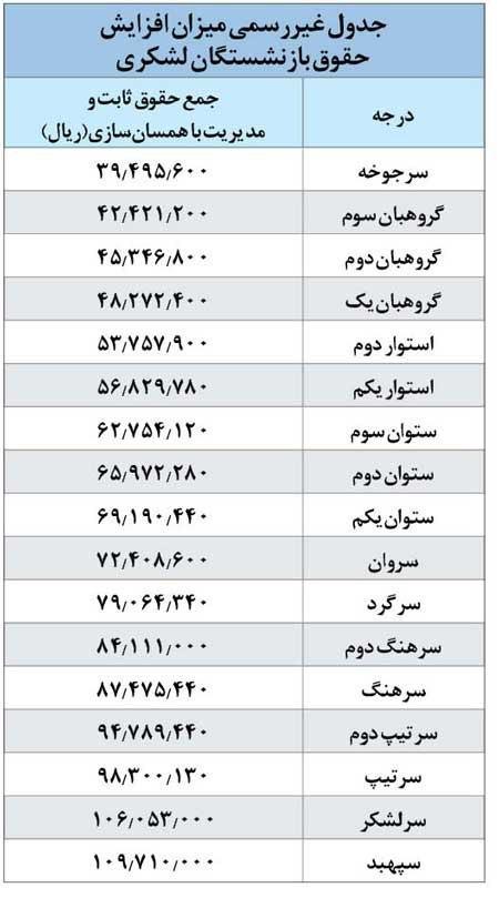جدول افزایش حقوق بازنشستگان کشوری و لشکری