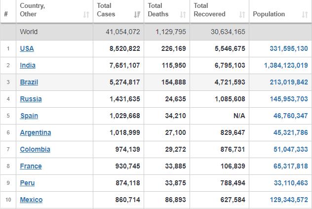 تعداد جدید جهانی مبتلایان، جانباختگان و بهبودیافتگان کرونا+ جدول