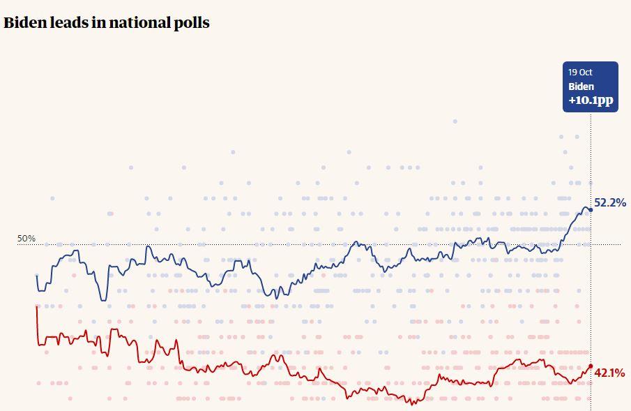آیا نظر سنجی ها می توانند به طور قطعی رئیس جمهور بعدی آمریکا را مشخص کنند؟