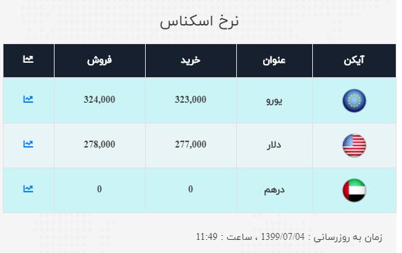نرخ ارز آزاد در چهارم مهر