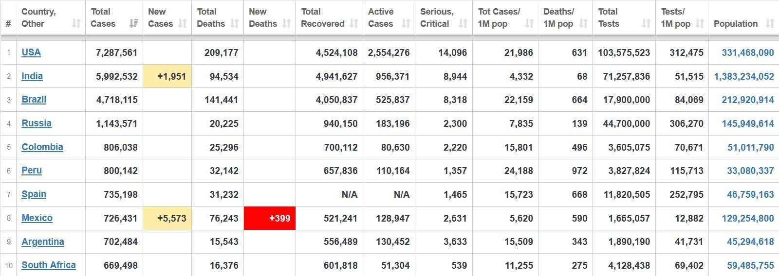 جدیدترین آمار مبتلایان، جانباختگان و بهبودیافتگان کرونا در جهان+ جدول