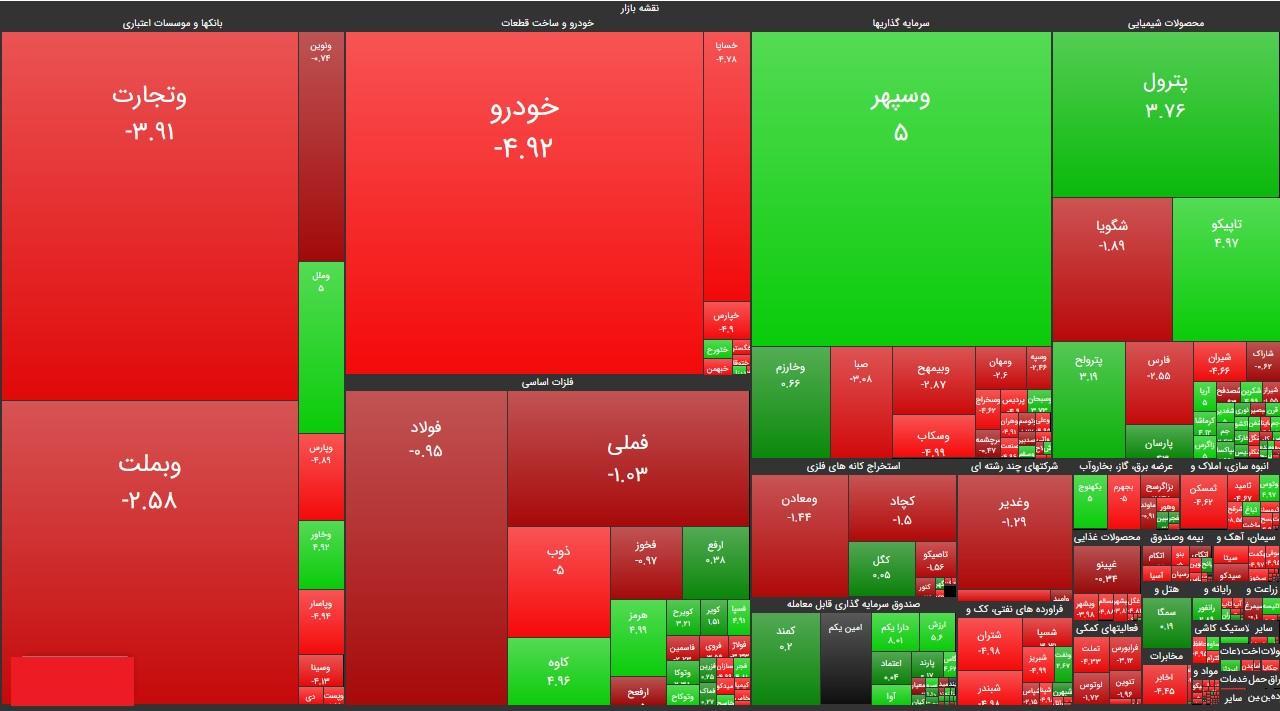 سنگینترین صفهای خرید و فروش سهام در هشتم مهر