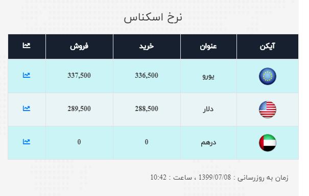 نرخ ارز آزاد در هشتم مهر