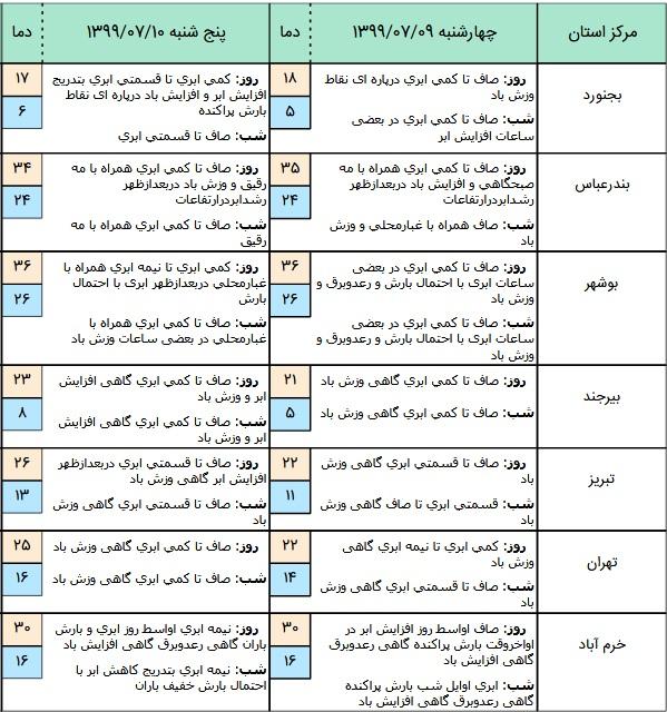وضعیت آب و هوا در ۹ مهر؛بارش باران و وزش باد در استان های تهران، گیلان و سمنان