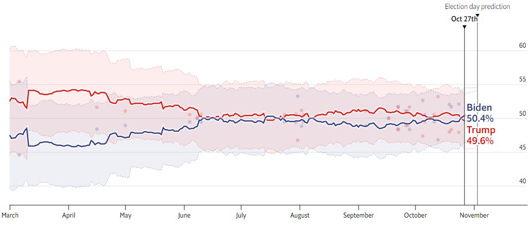 جورجیا، اوهایو و آیووا ایالتهای سرنوشتساز انتخابات آمریکا/ نظرسنجیهای معتبر چه میگویند؟