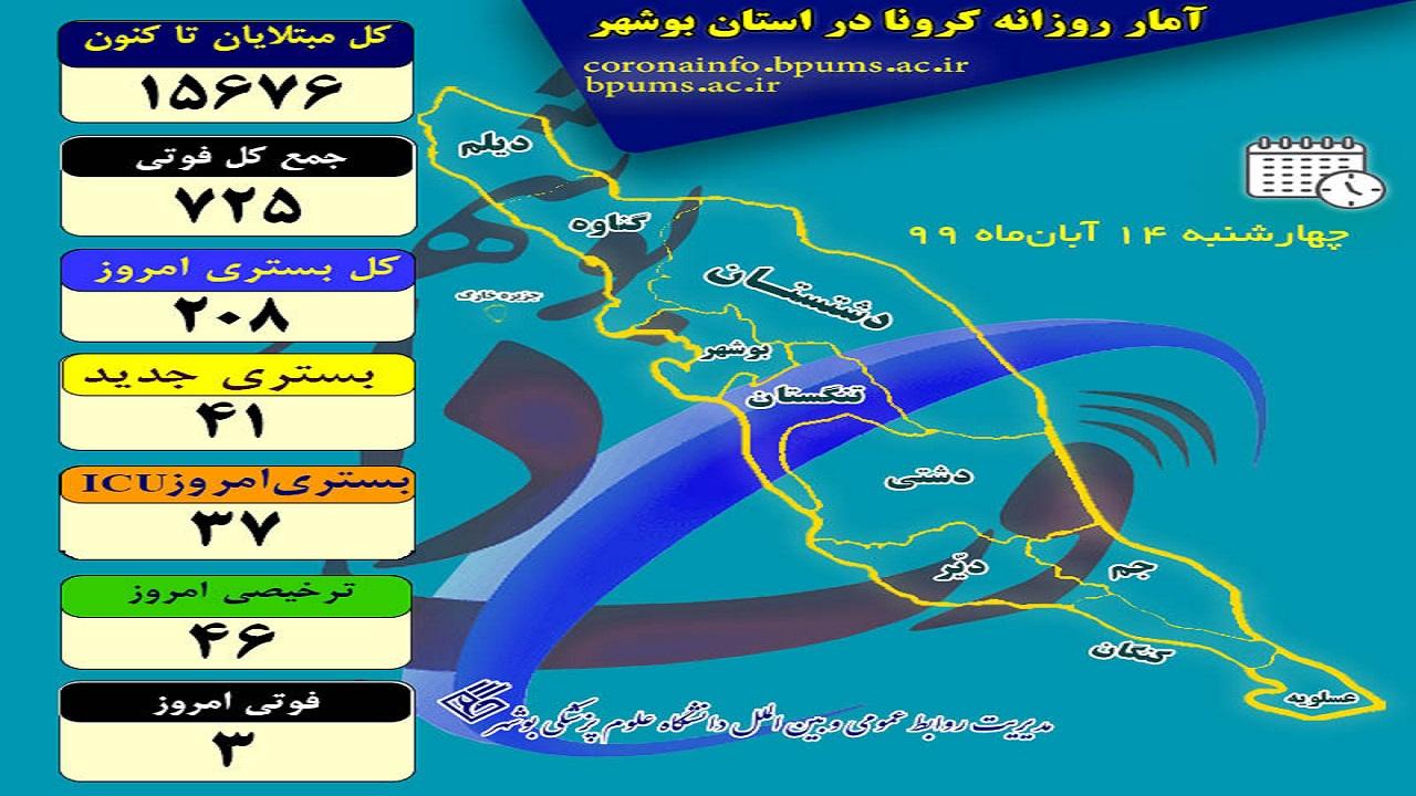 ۱۵ هزار و ۶۷۶ نفر در  استان بوهشهر به کرونا مبتلا شدهاند
