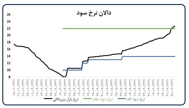 اقدامات ضد تورمی بانک مرکزی/ تحلیل تحولات اقتصاد کلان