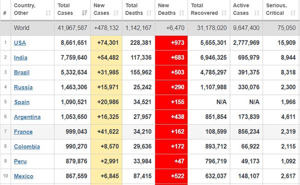آمار جدید جهانی مبتلایان، جانباختگان و بهبودیافتگان کرونا + جدول