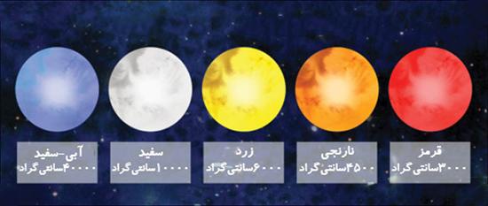 چرا به نظر میرسد ستارهها رنگهای مختلفی دارند؟