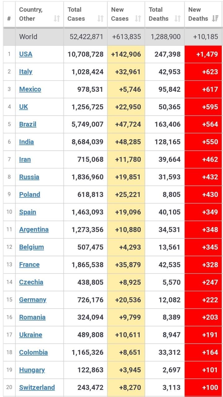 ۲۰ کشور در صدر جدول مرگ و میر روزانه کرونا هستند