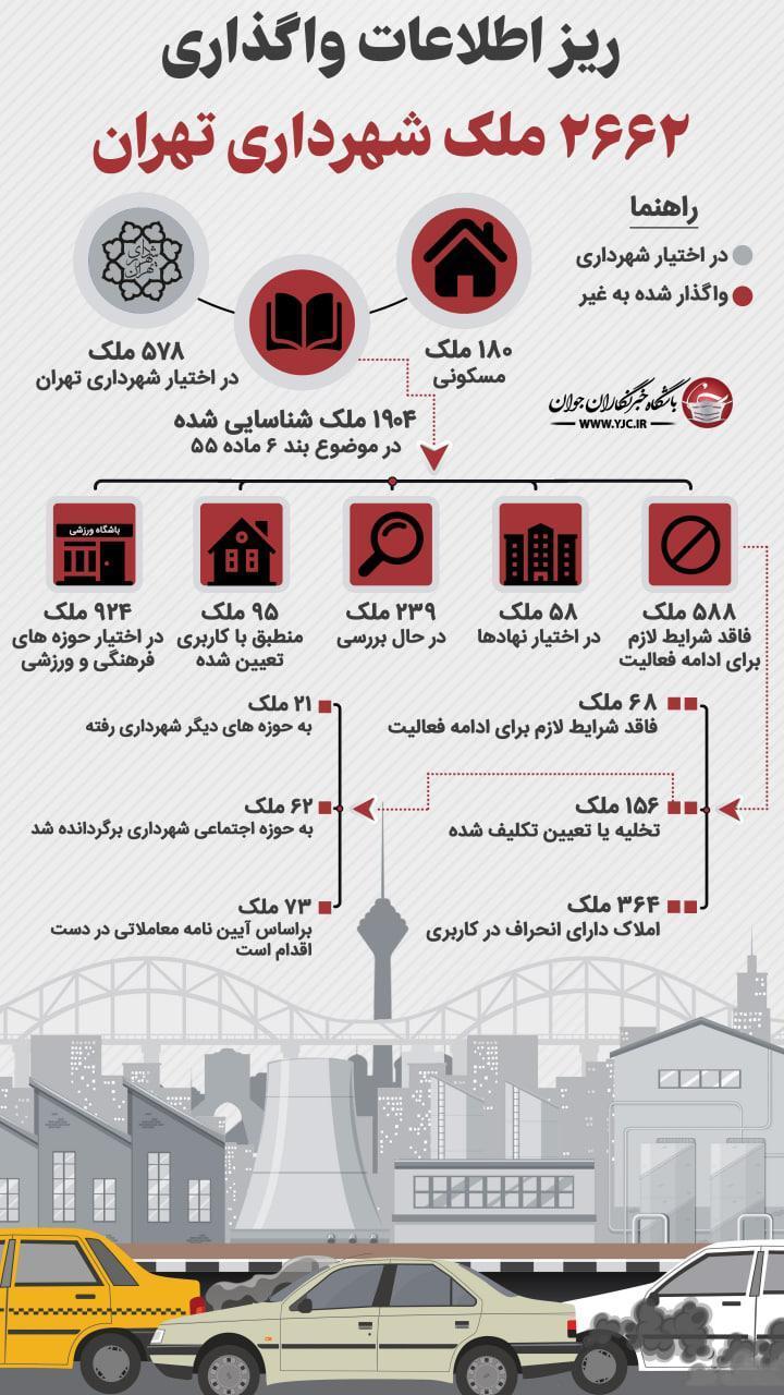 ریز اطلاعات  ۲۰۸۴ ملک شهرداری تهران که به غیر واگذار شده است + نمودار