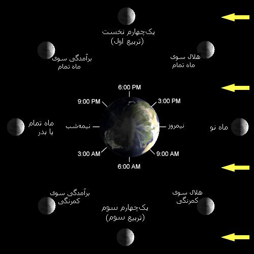 چرا انسان ها فقط نیمی از ماه را می بینند؟/ امروز «ماه نو» می شود
