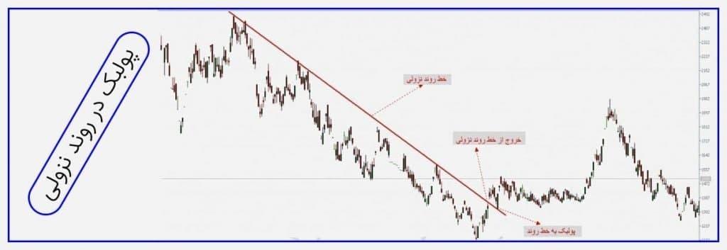 اصطلاح پولبک در بازار سرمایه به چه معنا است؟