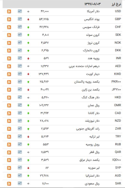 قیمت ارز بین بانکی در ۳ آبان /کاهش قیمت ۱۰ ارز بین بانکی