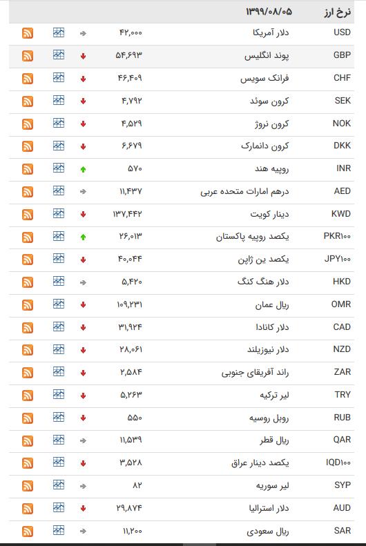 قیمت ارز بین بانکی در پنجم آبان/کاهش قیمت ۲۷ ارز بین بانکی