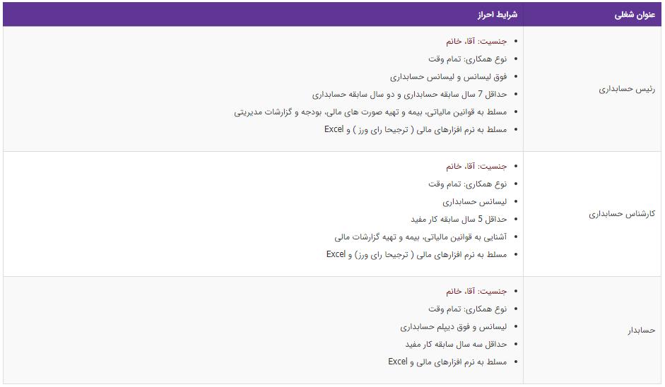 استخدام ۳ عنوان شغلی در تهران