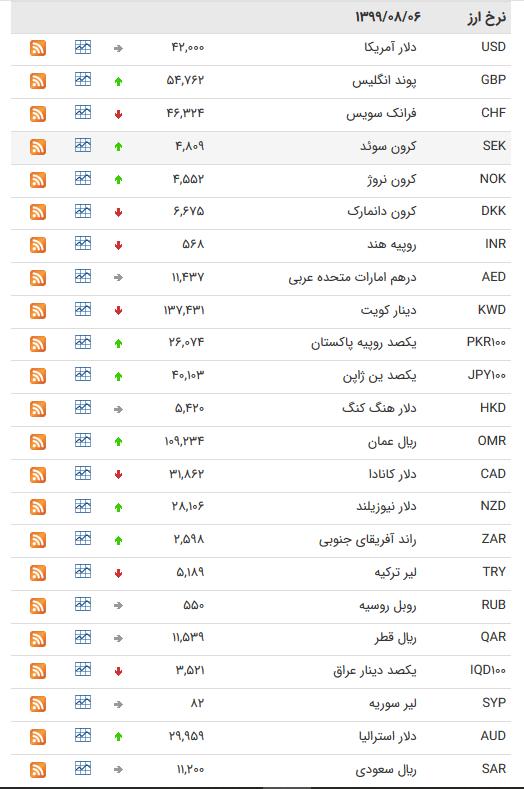 قیمت ارز بین بانکی در ششم آبان/کاهش قیمت ۱۷ ارز بین بانکی