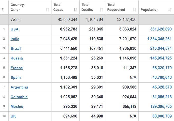 جدیدترین آمار بینالمللی همهگیری کرونا+ جدول