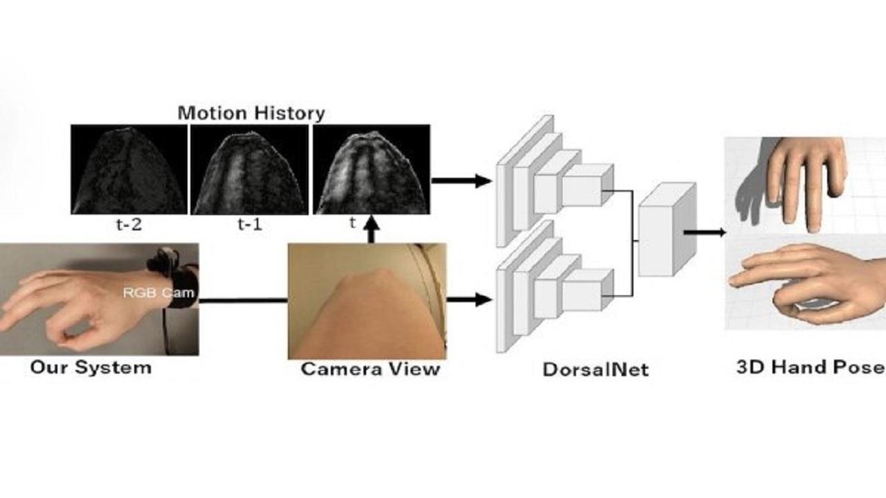 ردیابی حرکات دست با استفاده از یک دوربین سه بعدی