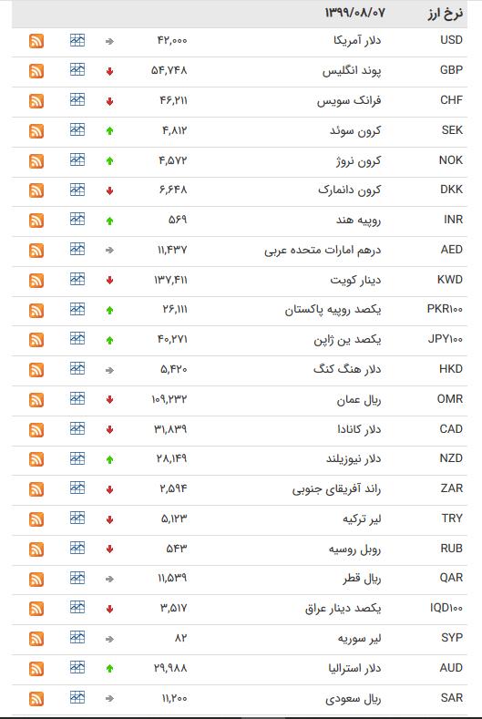 قیمت ارز بین بانکی در هفتم آبان/کاهش قیمت ۲۱ ارز بین بانکی