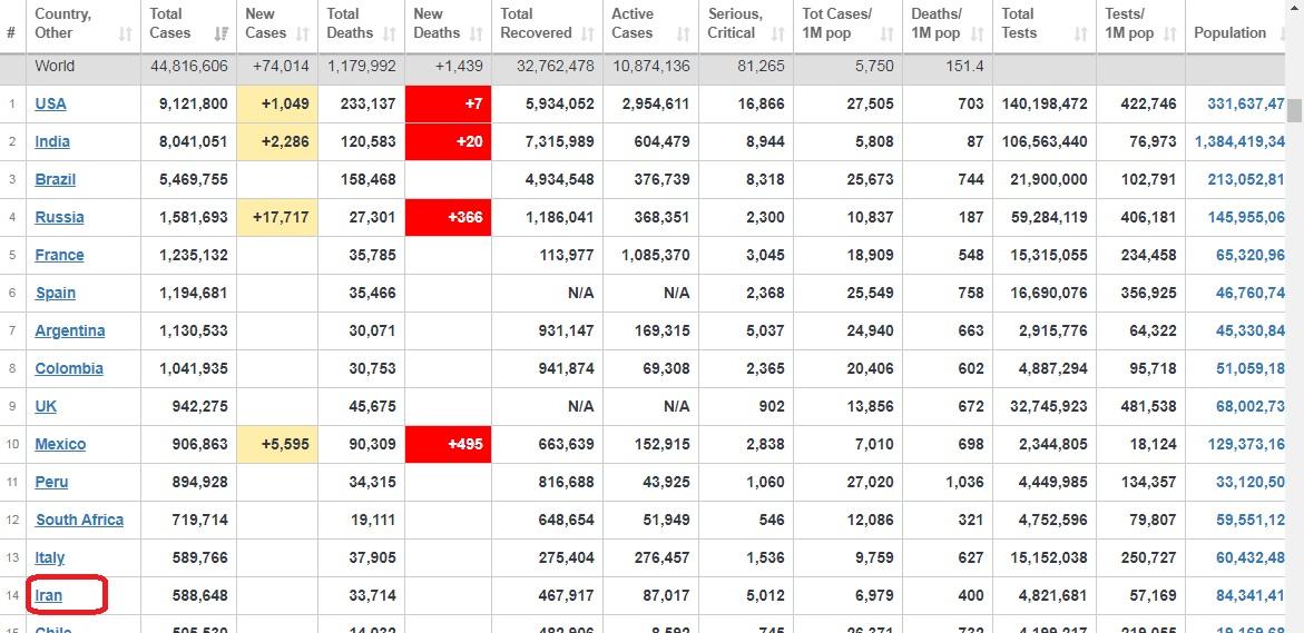آخرین آمار از همهگیری کرونا در جهان+ جدول