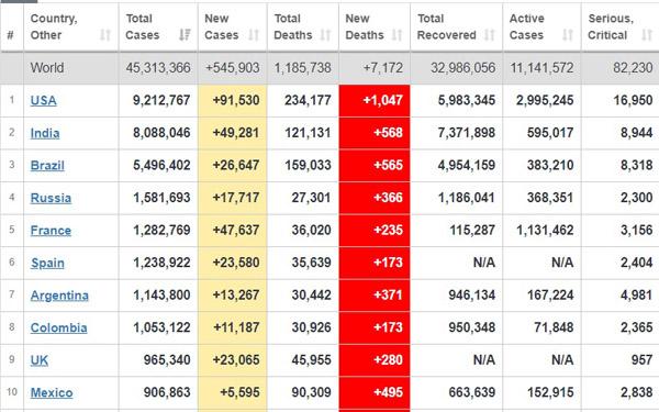 جدیدترین آمار همهگیری کرونا در جهان + جدول