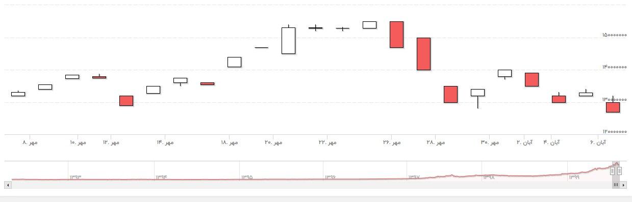 قیمت طلا و ارز همچنان کاهش می یابد/ بورس چه زمانی روی خوش نشان می دهد؟