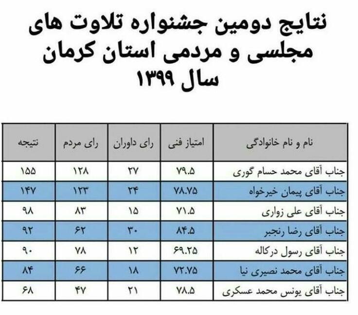 نفرات برتر جشنواره تلاوتهای مردمی و مجلسی کرمان