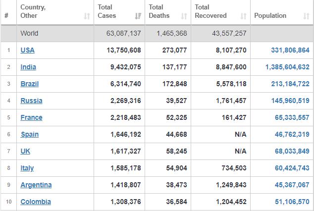 ۶۳ میلیون نفر، آخرین آمار مبتلایان به ویروس همهگیر کرونا در جهان+ جدول