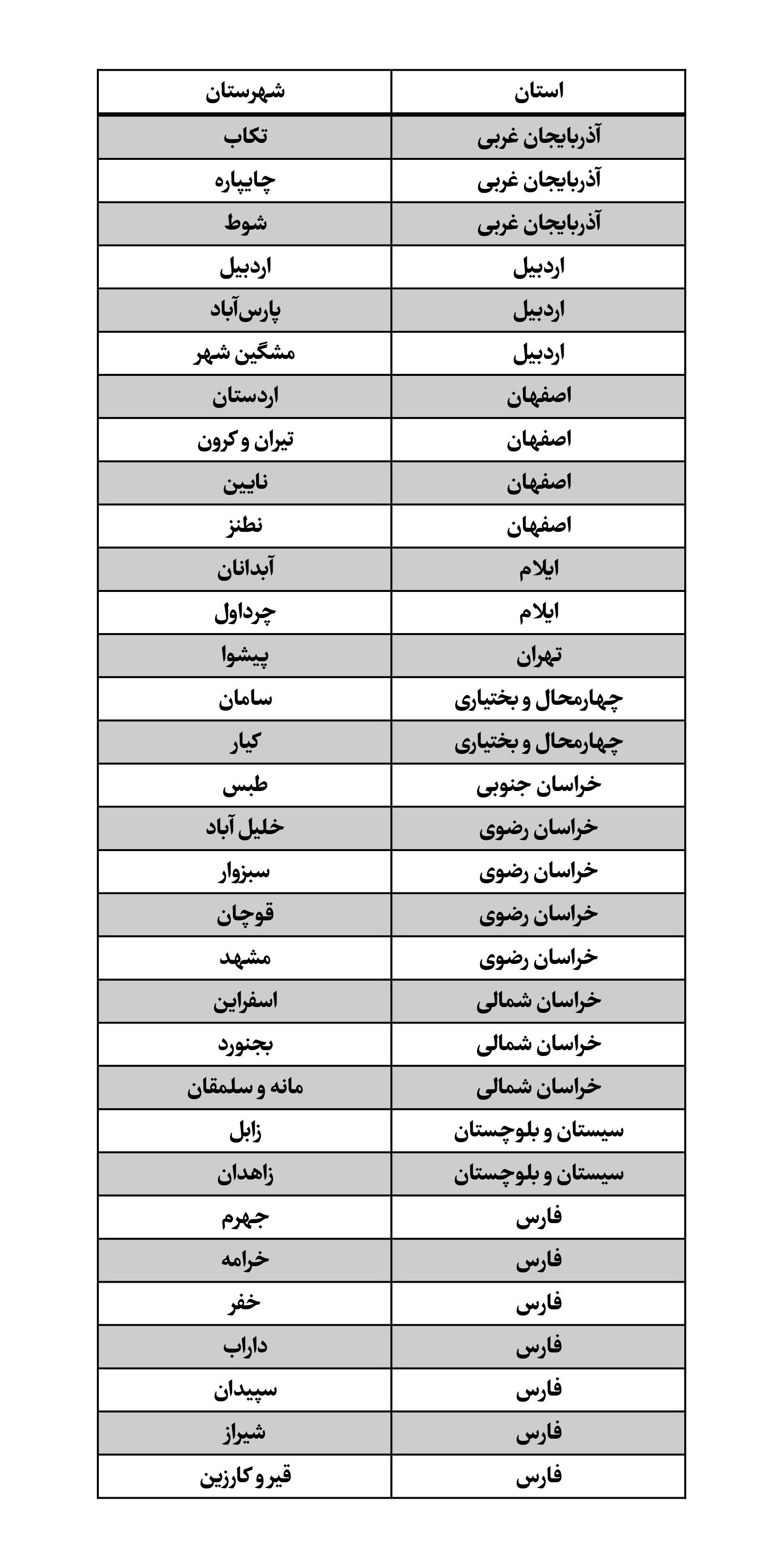 فهرست شهرستانهایی که از روز شنبه ۱۵ آذر قرمز خواهند بود/ تهران از روز شنبه در وضعیت نارنجی خواهد بود